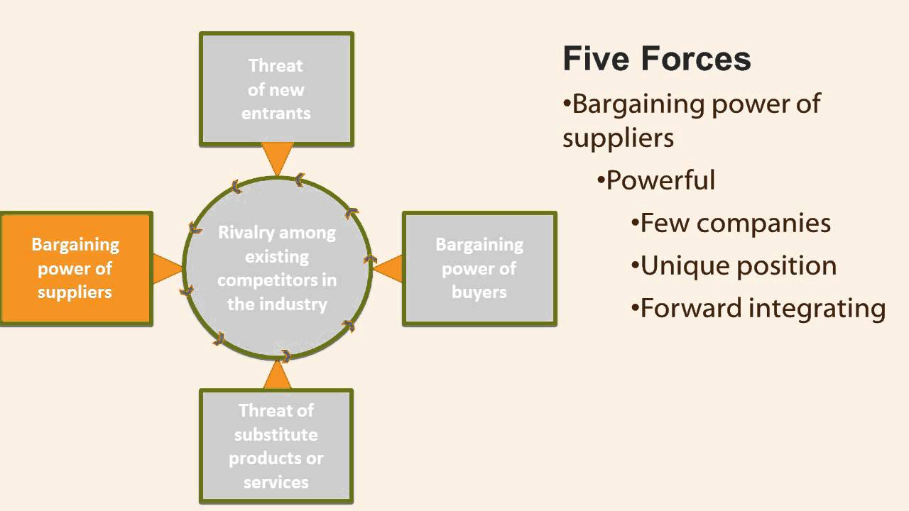 porters 5 forcesdefinition of porters 5 Porter's five forces is a framework developed by economist michael e porter to  determine the profitability and therefore attractiveness of a market or market.