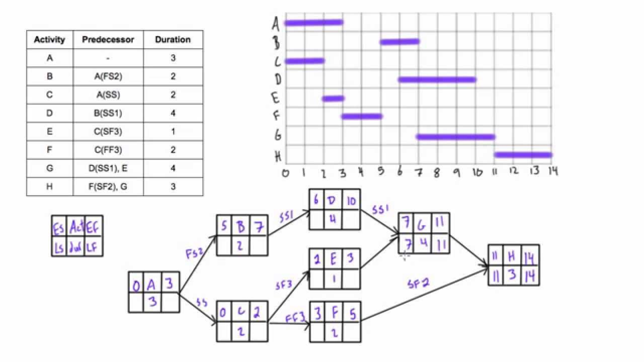 difficult network diagram example with lag solved youtube network diagram questions and answers pdf difficult network [ 1280 x 720 Pixel ]