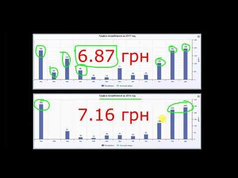 Потребление газа при разных тарифах