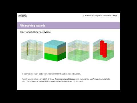 Session 2 Py and finite element analysis for deep foundations MEC