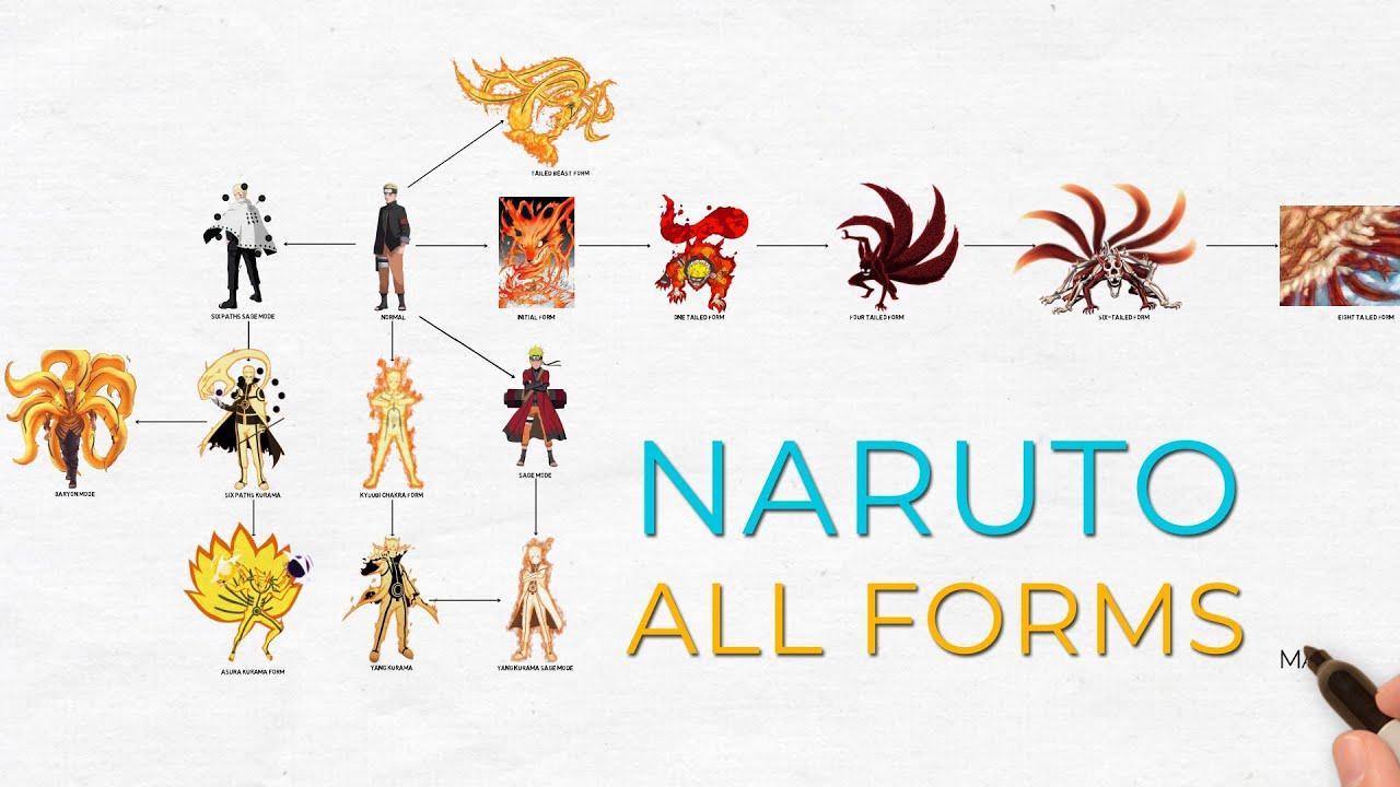 Download Naruto All Forms Of Naruto Uzumaki