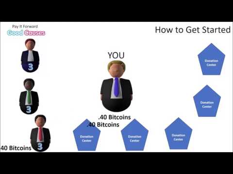 Bitcoin Funding Team Build   How it works