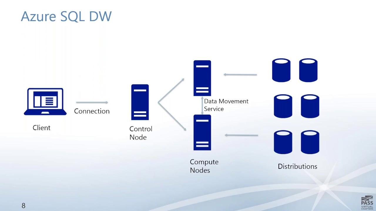 Azure Sql Data Warehouse For The Sql Server Dba Warner