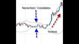 Barry Norman's Introduction To Bollinger Bands For Forex & CFDs
