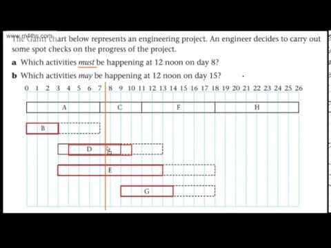 how to create critical path chart