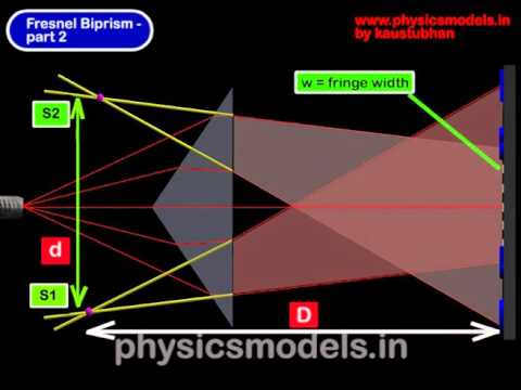 Light Interference Fresnel Biprism Part 2 Physics