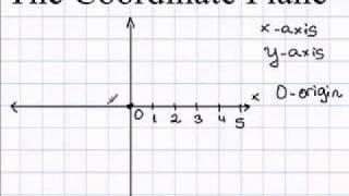 Algebra Coordinate Plane