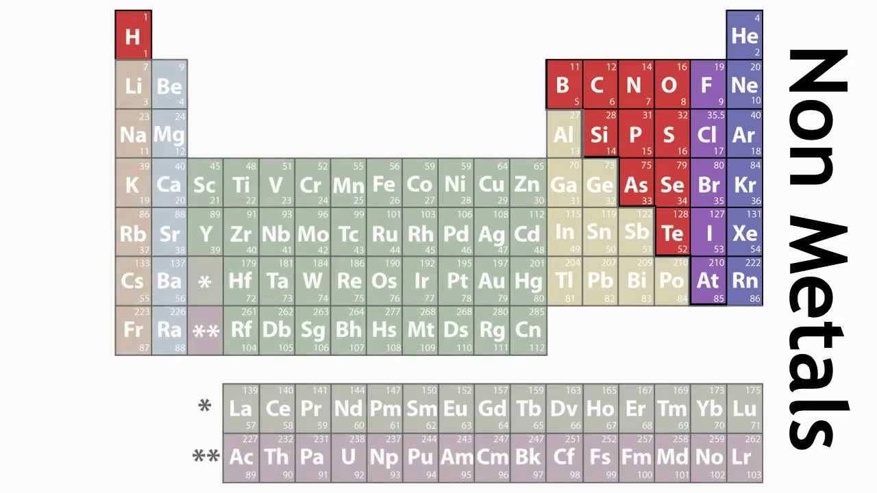 How the elements are laid out in the periodic table chemistry how the elements are laid out in the periodic table chemistry the fuse school youtube gamestrikefo Gallery