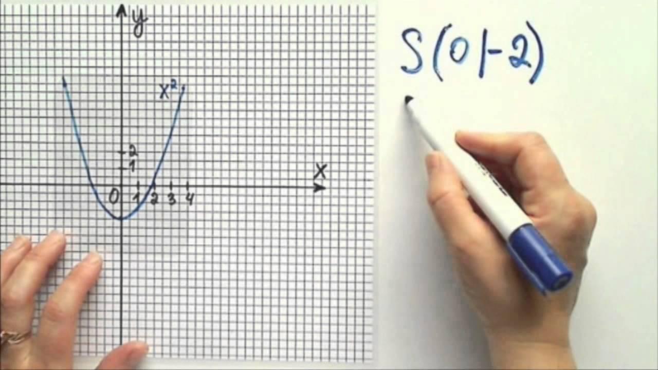 Parabelgleichung ablesen vom Graphen auf die Gleichung - YouTube