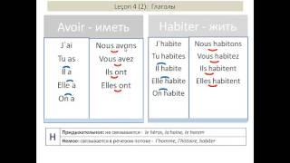 Французский для начинающих, Урок 4