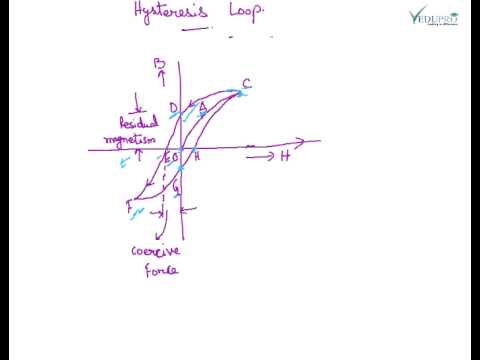 Magnetization Curve, B-H Curve, Hysteresis Loop, Hysteresis Loss, Eddy Current Loss