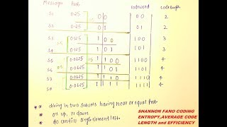 SHANNON FANO CODING,ENTROPY, AVERAGE CODE LENGTH and EFFICIENCY
