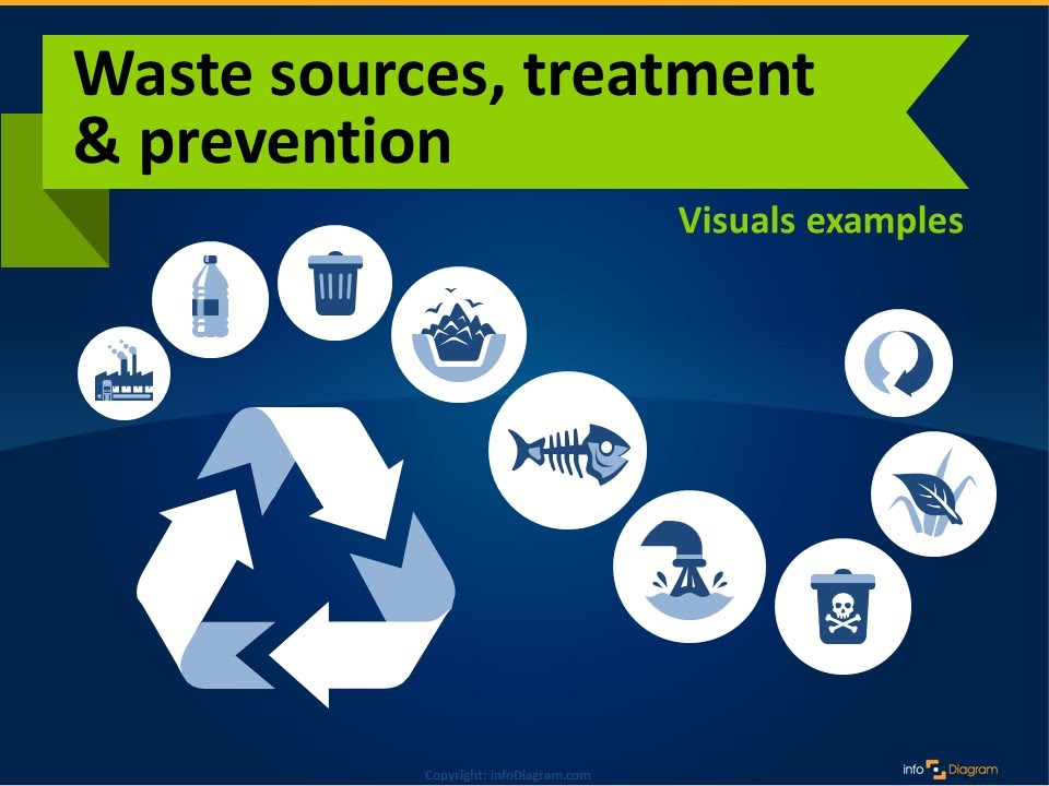 How to Present Ecology Waste PowerPoint Presentation - YouTube