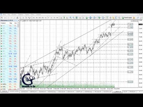 ≡ Технический анализ валют и акций от Артёма Гелий 25 апреля 2019.