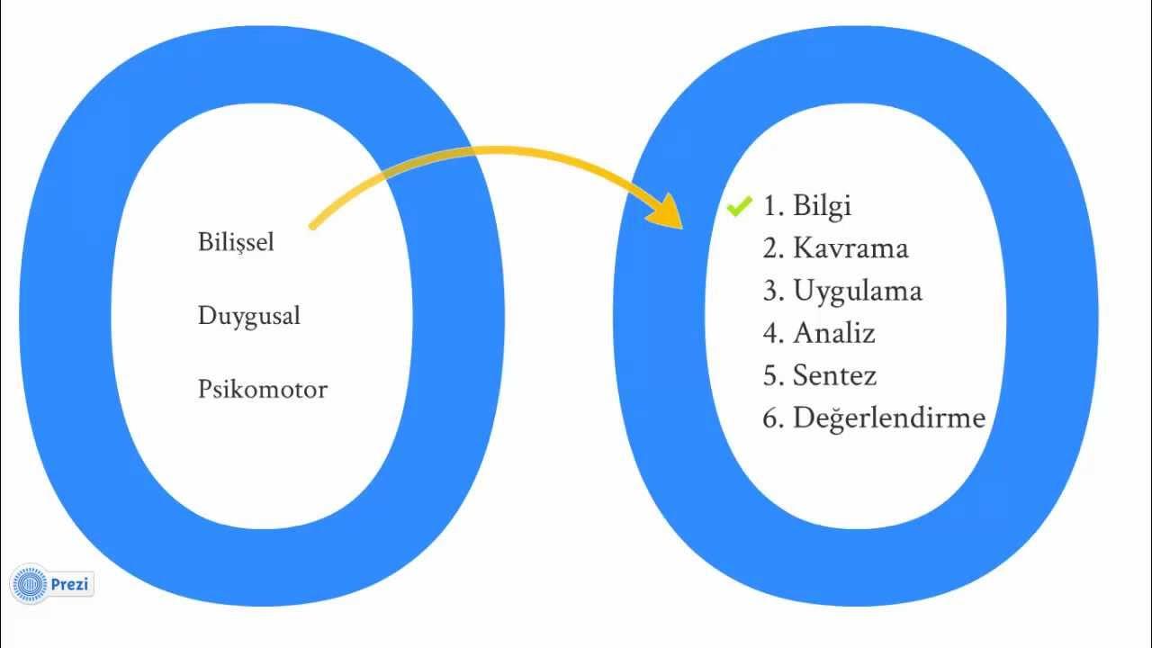 Sistem Dinamiklerine Giriş 0 - Sistem Dinamikleri derken ...