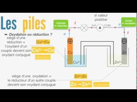 Electrochimie (Oxydoréduction, piles ...) - 2/3