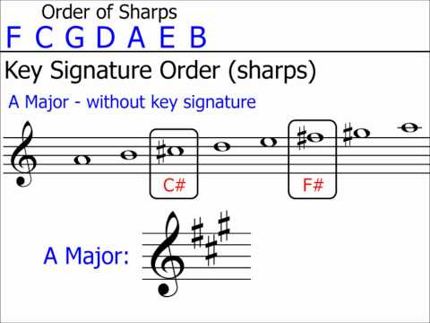 Key Signatures: Part 2 (Up to 3 Sharps/Flats)