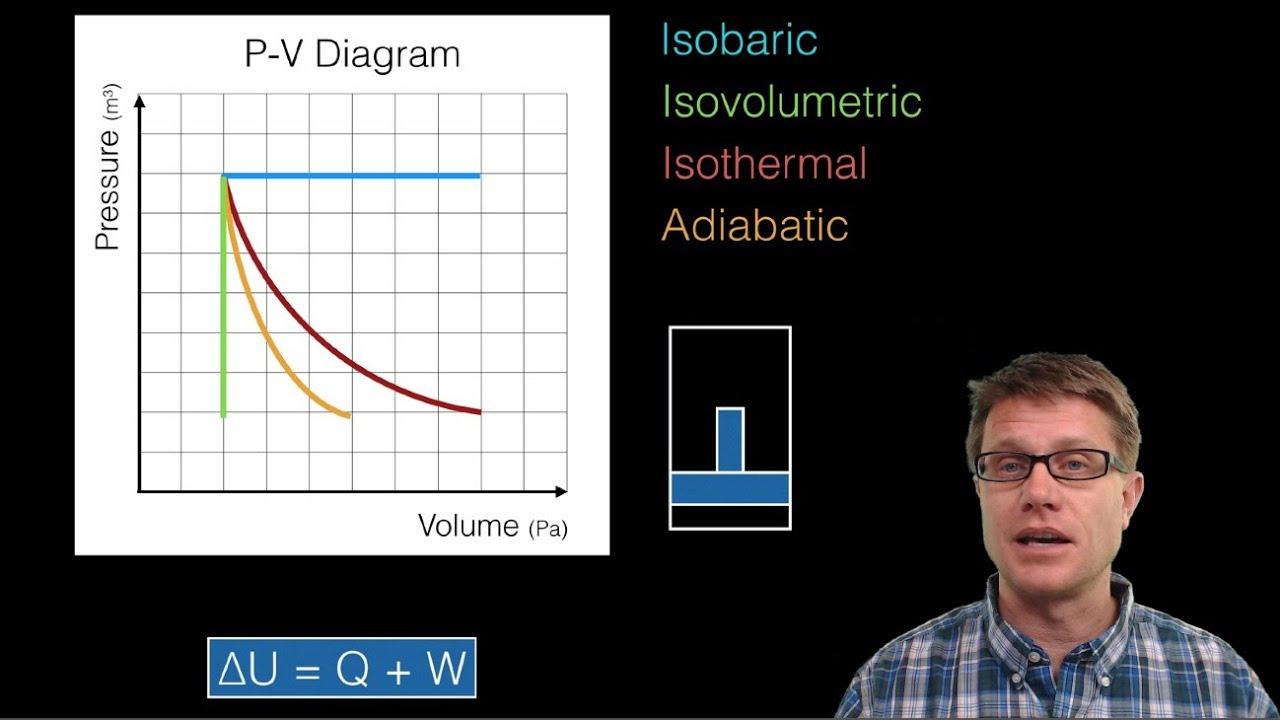 thermodynamics and p v diagrams [ 1280 x 720 Pixel ]
