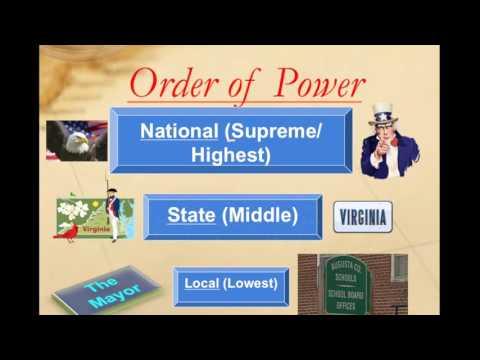 US Constitution Federalism