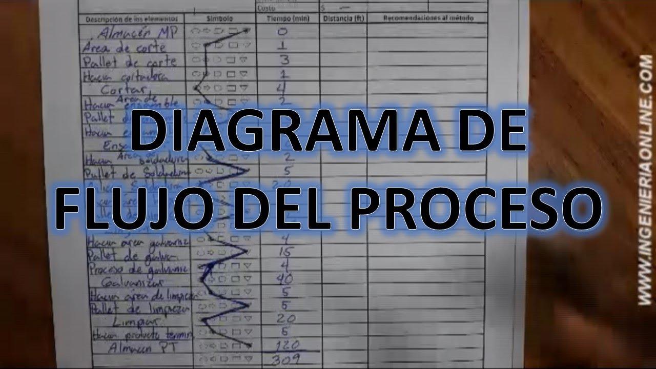 Como Hacer Un Diagrama Del Flujo Del Proceso
