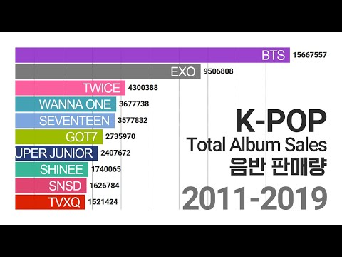 Top 20 K-Pop Artists GaonChart 'Total Album Sales' (2011-2019)