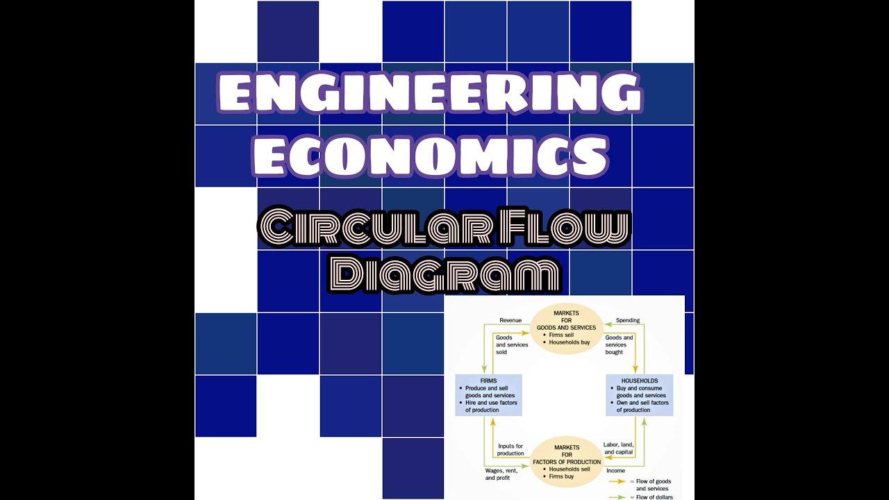 Circular Flow Diagram on Economics: Online class no 5 of ...