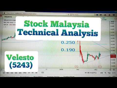 R S Weekly MY Stock Market Gold POV [ SUPERMX What will happen next? ]из YouTube · Длительность: 12 мин20 с