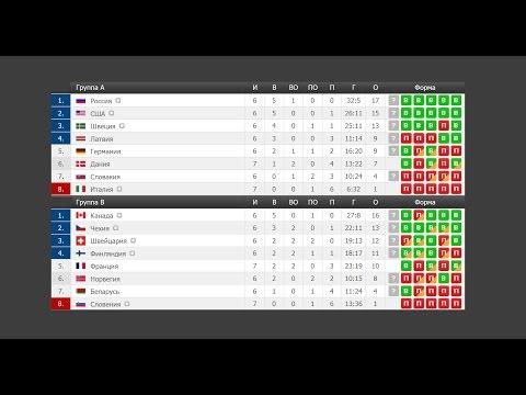Чемпионат мира по хоккею 2017. Россия Латвия. Результаты, турнирная таблица и расписание