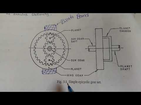 epicyclic gear box working principle & diagram