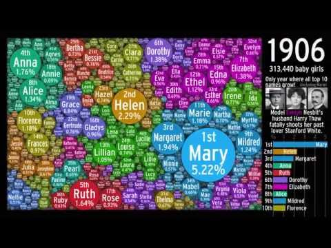 The Evolution of US Girl Names: Bubbled