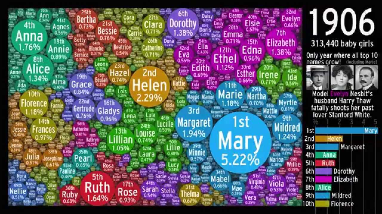The Evolution of US Girl Names: Bubbled - YouTube