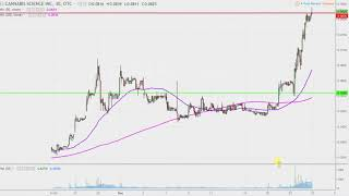 Cannabis Science, Inc - CBIS Stock Chart Technical Analysis for 12-26-17