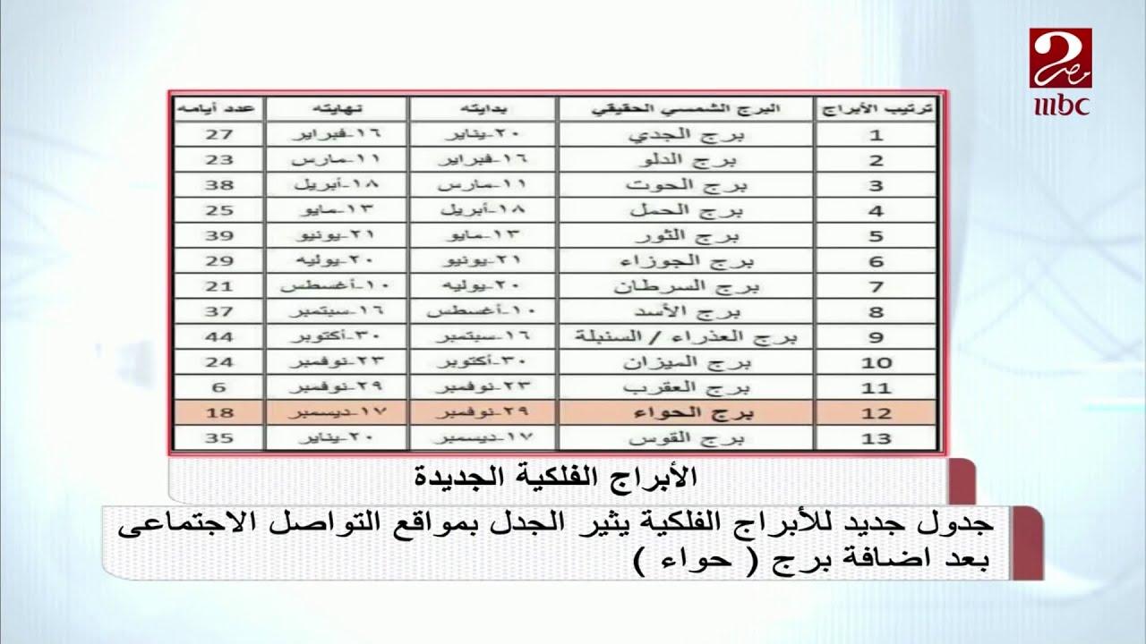 بعد انتشار جدول جديد للأبراج الفلكية شاهد تعليق خبيرة الأبراج عبير فؤاد ل صباحك مصري Youtube