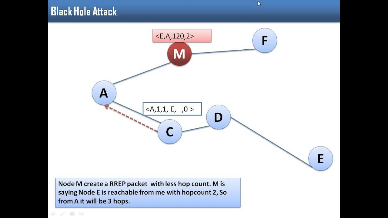 Black Hole Attack in AODV with Example