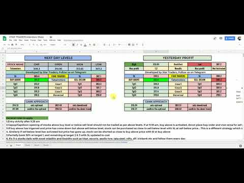 Video1-Algorithmic google sheet to find buy and sell levels of any stock for intraday trading