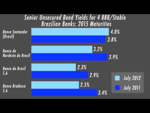 Capital Markets Update: Brazilian Bank Credit Spreads Remai