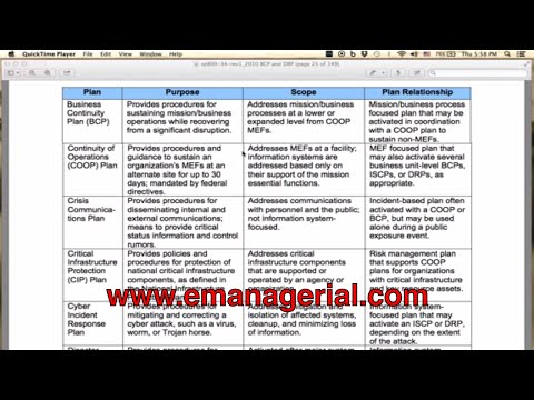 Tutorial 01 - (ITCRM) Various Plans of Contingency Procedures