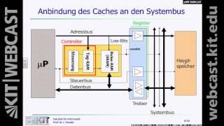 19: Rechnerorganisation, Vorlesung, SS2015