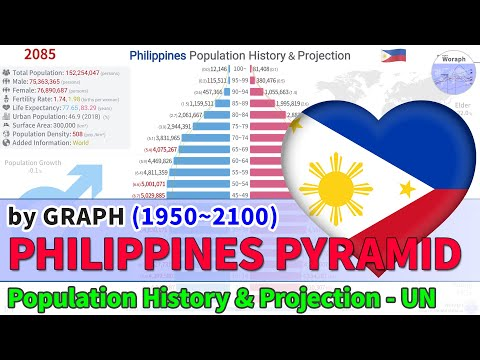 Philippines Population History & Projection By Pyramid - UN (1950~2100) [2019 Rel]