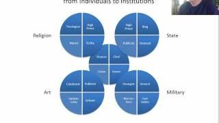 Analysis of William Irwin Thompson