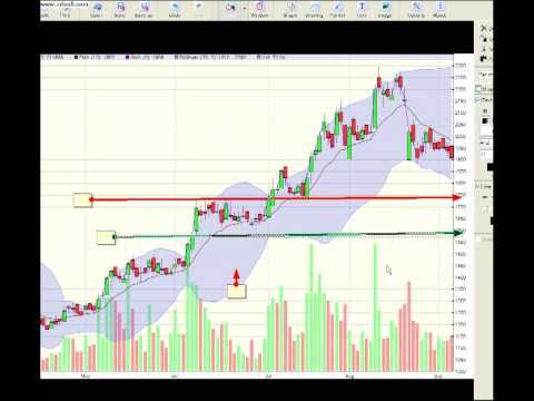 1st-bangladeshi-technical-analysis-video-tutorial part 2 by towfick kamal
