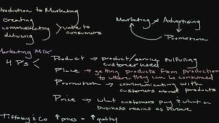 Introduction to Marketing: The Importance of Product, Price, Place, & Promotion | Episode 118