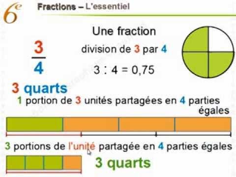 Maths 6eme Fractions Mathematiques Sixieme Youtube