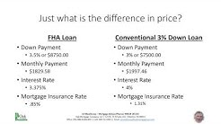 FHA vs 3% Down Payment