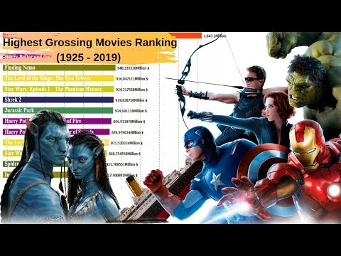 Top 15 Movies Ranked by Box office Collections (1925-2019)
