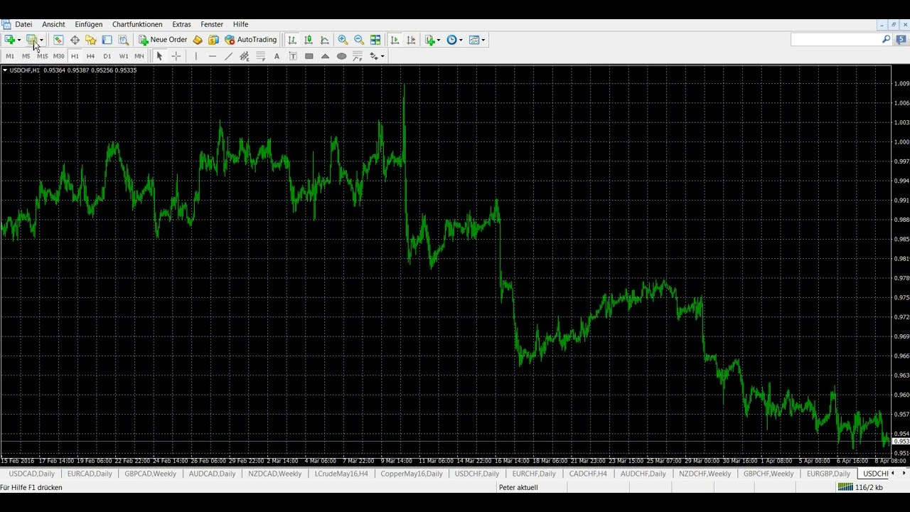 Tutorial video de forex