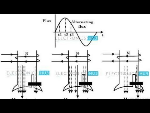 Shaded pole induction motor (Telugu) construction and