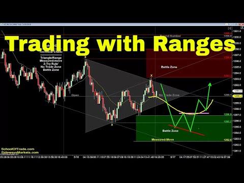 Range Trading Strategy | Crude Oil, Emini, Nasdaq, Gold & Euro
