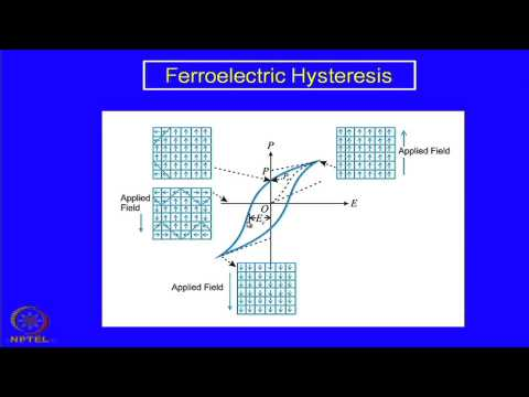 Mod-08 Lec-19 Ferroelectric , Piezoelectric and Pyroelectric Ceramics