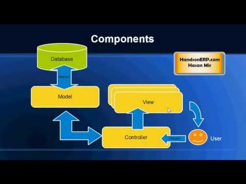 what-is-mvc?-model-view-controller